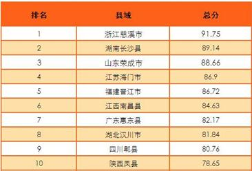 2016中国十佳投资环境县排行榜:广东仅惠东县入榜(附榜单)