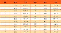 2016中国城市综合竞争力排行榜:上海香港深圳位居前三(附榜单)