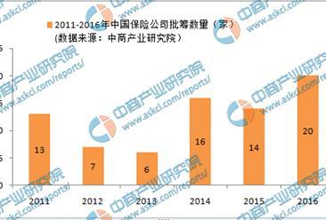 2016年中国保险公司申筹盘点:共批18家 创近6年新高