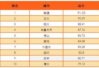 2016中国十佳投资环境城市排行榜:北上广深都不在榜上