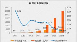 2016年P2P网贷年度盘点:累计成交金额突破2万亿(附2017网贷行业四大趋势)