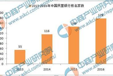 2016年中国民营银行申筹盘点:批筹12家  核名178家