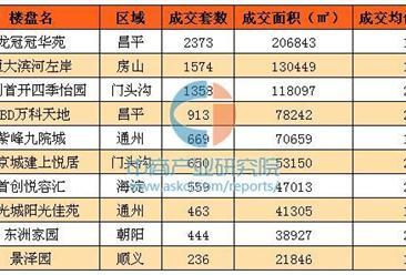 2016年北京自住房市场盘点:昌平区成交套数居首位