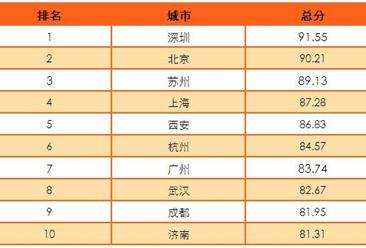 2016中国十大创新城市排行榜:深圳北京苏州稳居前三