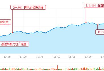 2017年1月6日沪深股市三大猜想及操作策略