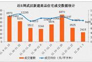 2017年1月武汉各区房价排名:武昌中心区均价下跌超千元