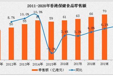 香港保健食品市场分析:预计2020年零售额可达75亿港元