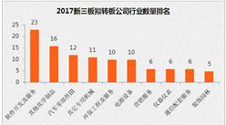 2017新三板转板潮:英雄互娱迁址贫困县 一大波公司正奔赴A股(名单)
