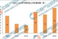 2016年中国19家保险公司获批筹建   4家被否