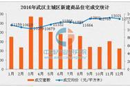 2016年武汉每月房价走势统计:下半年均价全面破万