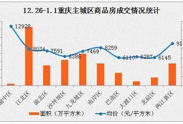 重庆出台三大措施严控房价 2017年重庆主城区最新房价走势统计