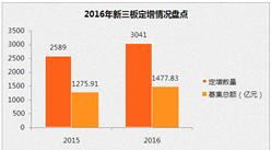 """2016新三板融资数据盘点:3020家公司成功募资 这12家公司""""捞钱""""超10亿"""
