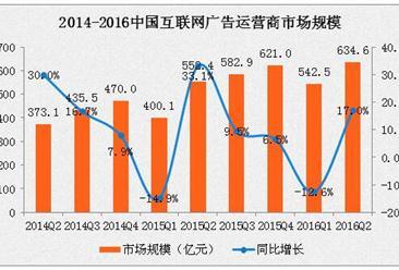 2016年中国互联网行业发展现状及市场规模分析
