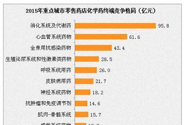 2015年中国城市公立医院/重点城市零售药店中化学药市场竞争格局