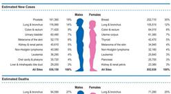 20年来美国癌症总体死亡率下降了25%   目前男性癌症死亡率较女性高40%