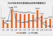 2016年杭州各区新房房价排名:各区稳中有升