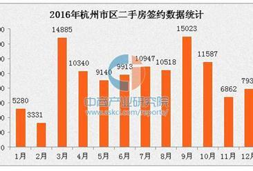 二手房成交11.5万套 2016年杭州各区二手房房价排名