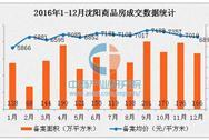 2016年沈阳房地产市场分析:房价稳中略升 均价近7千