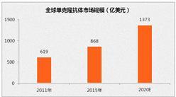 2020年中国单克隆抗体市场规模可达220亿元