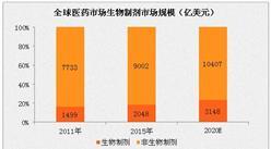 预计2020年全球单克隆市场规模可达1373亿美元