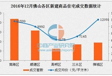2016年12月佛山各区房价排名:禅城区均价第一
