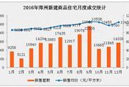 2016年12月郑州房价重回万元以上 楼市上涨行情趋稳