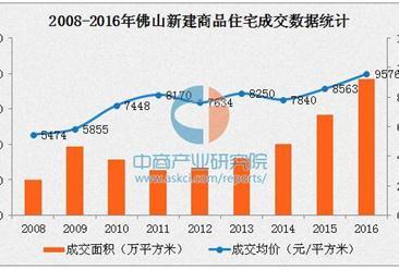 2016年佛山房价走势最新消息:涨至近万元(附各区房价排名)