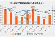 2017年1月武汉房价止跌回升 重回万元(附各区房价排名)