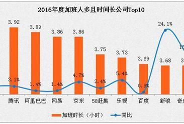 2016年华为加班时间最长  表现也最好  济南为最堵城