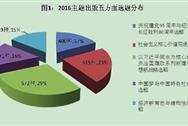 2016年中国图书出版行业回顾及2017年行情预测