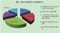 2016年中國圖書出版行業回顧及2017年行情預測