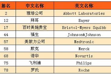 2016年全球百强创新机构榜单:雅培等9家生物制药公司入选