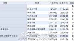 2017年1月13日综艺节目收视率排行榜:真正男子汉第一