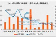 2016年12月广州各区二手房房价排名:番禺萝岗量价齐涨