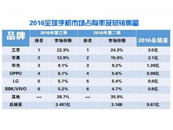 2016年全球手机市场份额排名:三星以22.3%排