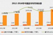 2016年中国市场十大豪华车销售216.2万辆  奥迪、宝马市场份额下滑