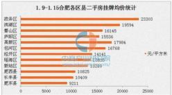 2017年1月合肥各区二手房房价排名:政务区破2.3万