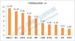 中国儿童护肤品十大品牌排行榜