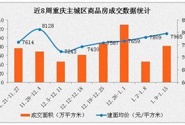 重庆主城区房价连续5周上涨(1月重庆各区最新房价排名)