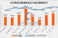 2017年1月武汉各区房价排名:青山片区房价涨幅高达31%