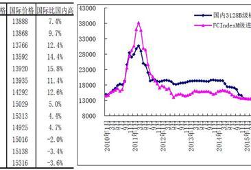 2016年国内、国际棉花价格走势分析及未来预测