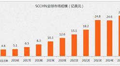 2025年免疫检查点抑制剂在SCCHN中的市场规模将为23.5亿美元