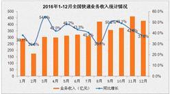 2016年1-12月新能源汽车产销排名情况分析(附图表)