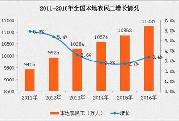 2016年全国农民工大数据统计分析:月收入增长6.6%