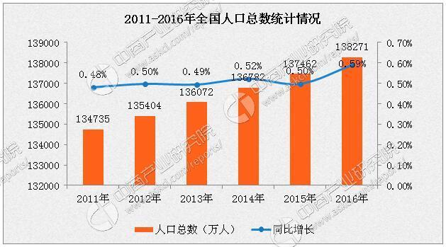 中国人口出生率曲线图_2013中国人口出生率
