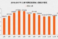 2017年1月上海小汽车车牌竞拍情况统计分析(图表)