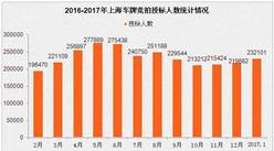 2017年1月上海小汽車車牌競拍情況統計分析(圖表)