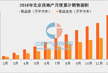 2016年北京商品房销售同比增长7.7%  房价有望保持平稳