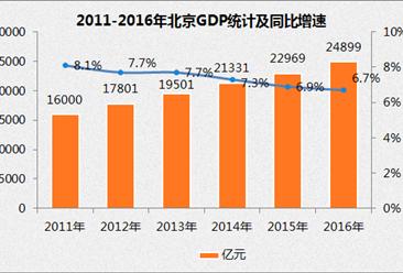 2016年北京GDP达24899亿元 同比增长6.7%