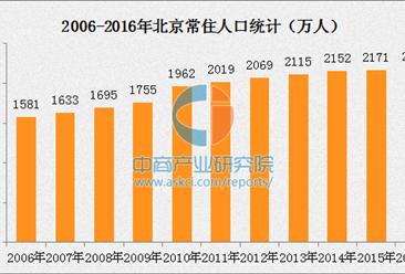 2016年末北京常住人口2172.9万人 将加强人口调控